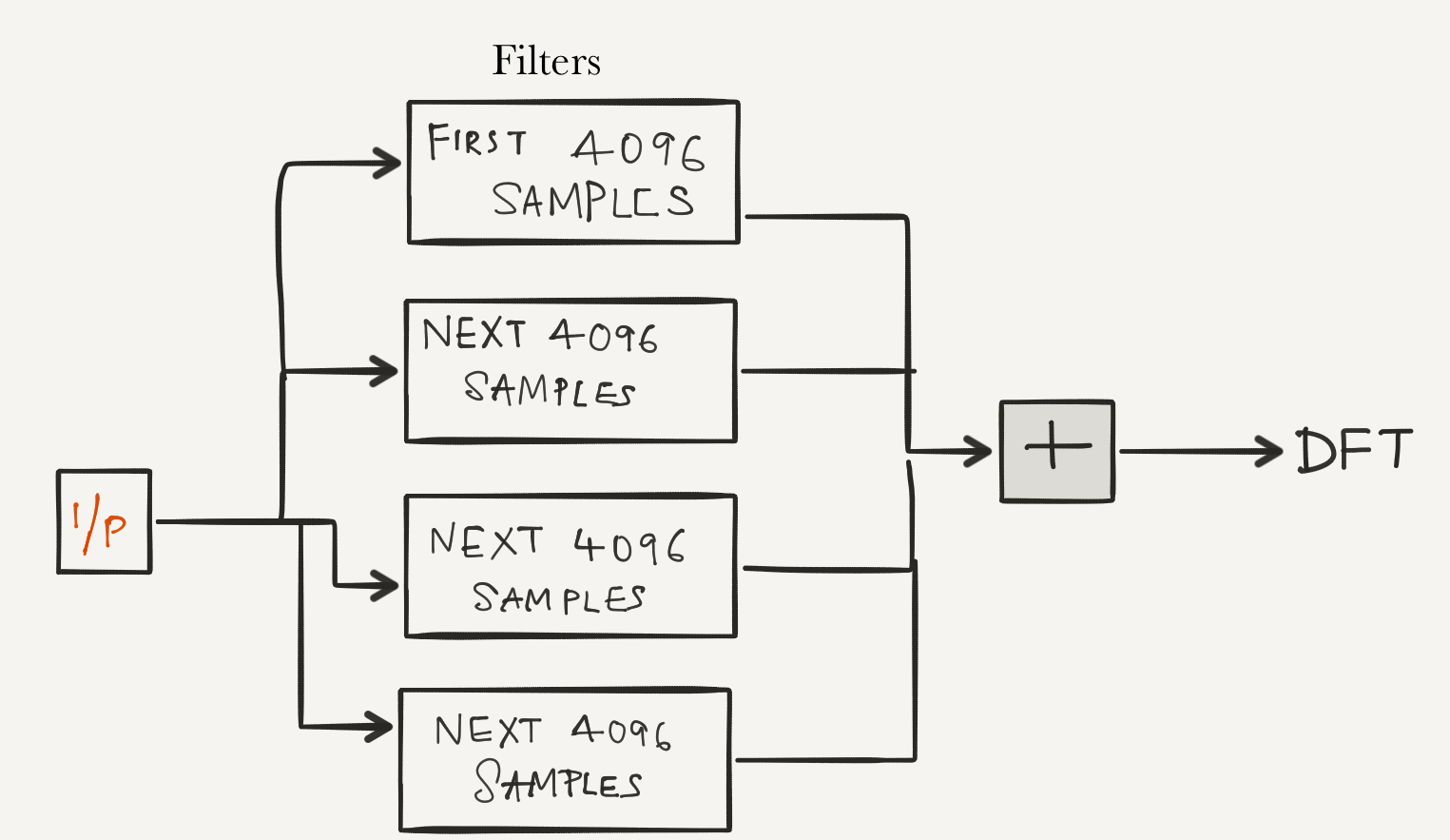 Digital Signal Processing In Radio Astronomy By Wvurail I Q Modulator Block Diagram The N Such Polyphase Sub Filters That Make Up This Operation Together With Following Dft Stage Are Collectively Called A Filter Bank